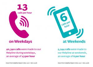 Helpline report stats
